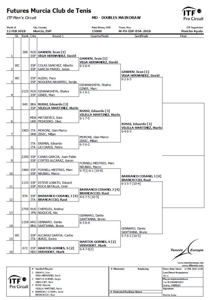 ITF Futures 2018 en MCT: Orden de juego y cuadros del torneo (15 de ...